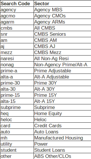 list of market sectors to query via API