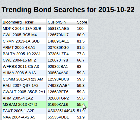 Trending Bonds on Oct. 22, 2015