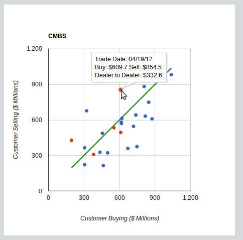 MBS TRACE reported customer buying vs selling trading volumes