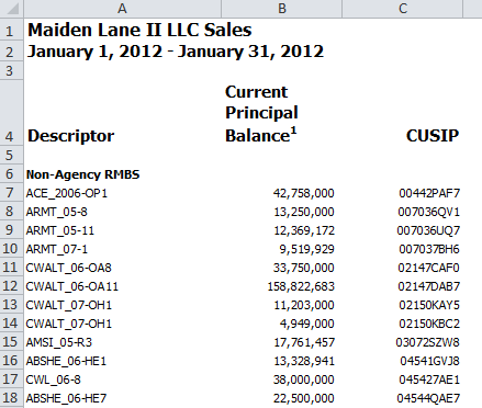 Maiden Lane II transaction report detail