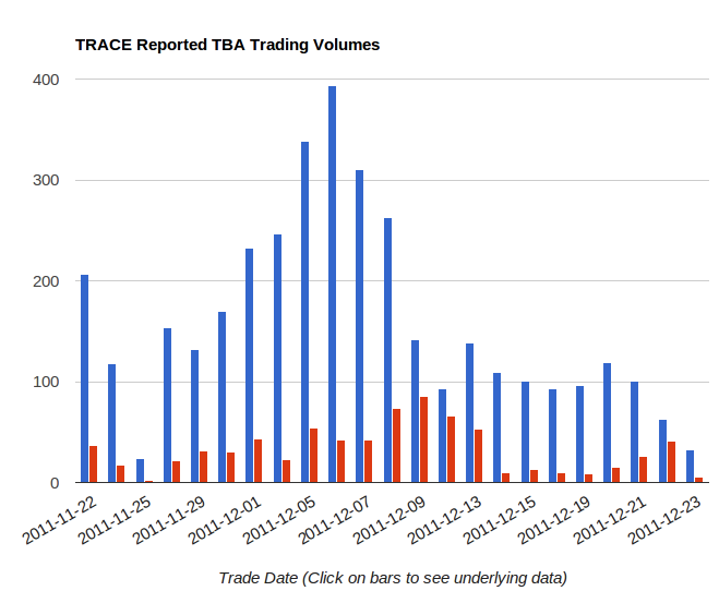 chart of TRACE reported MBS TBA trading volumes